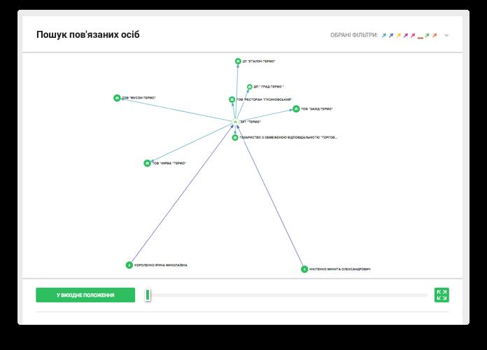 Ю-КОНТРОЛ – система полного анализа вашего бизнес-партнера