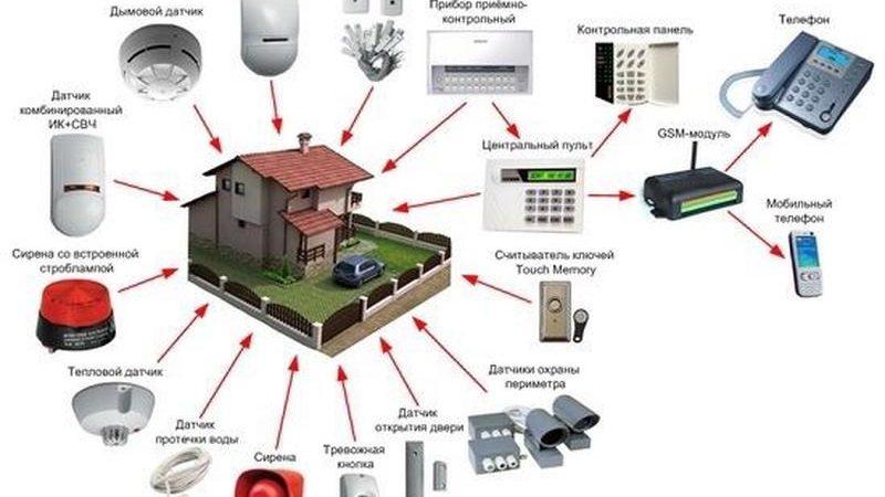 Принципы работы охранной сигнализации